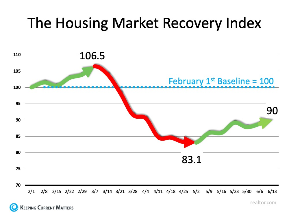 New Index Reveals Impact of COVID-19 on Real Estate | Keeping Current Matters
