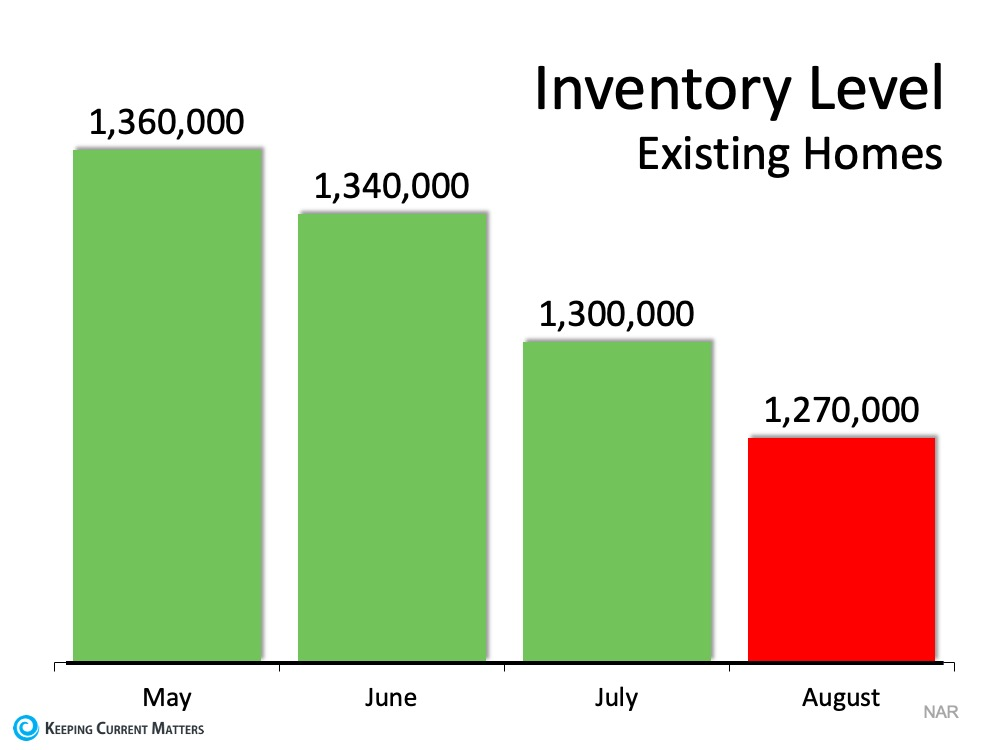 The #1 Reason Not to Wait to List Your House for Sale | Keeping Current Matters