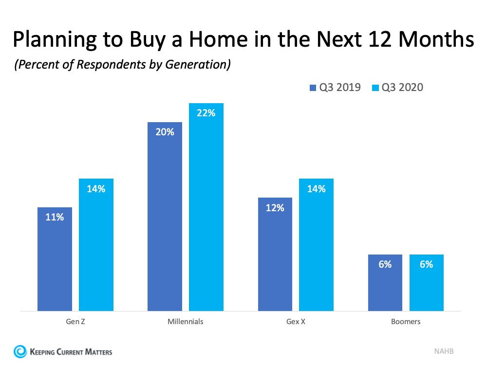 Buyer Interest Is Growing among Younger Generations | Keeping Current Matters