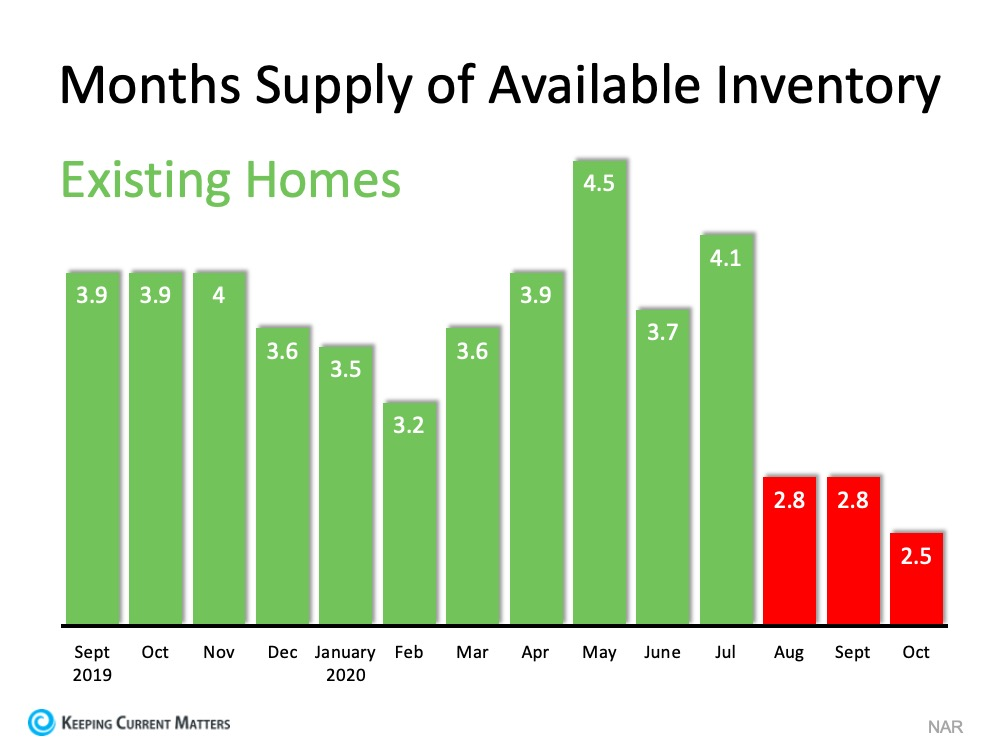 Homes for Sale Are Rapidly Disappearing | Keeping Current Matters