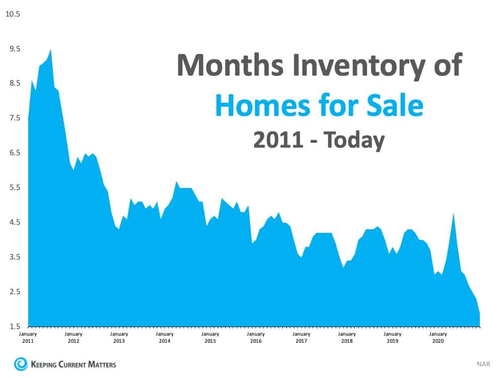 What Record-Low Housing Inventory Means for You   Keeping Current Matters