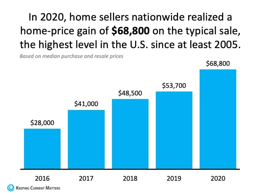 Want to Build Wealth? Buy a Home This Year. | Keeping Current Matters