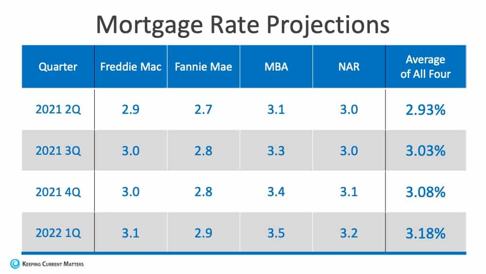 Will Low Mortgage Rates Continue through 2021? | Keeping Current Matters