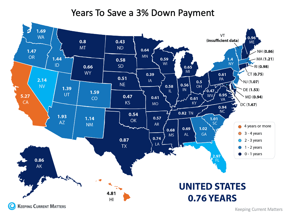 How Much Time Do You Need To Save for a Down Payment?   Keeping Current Matters
