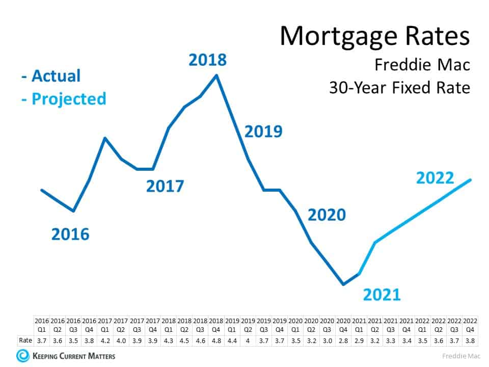 Planning to Move? You Can Still Secure a Low Mortgage Rate on Your Next Home | Keeping Current Matters