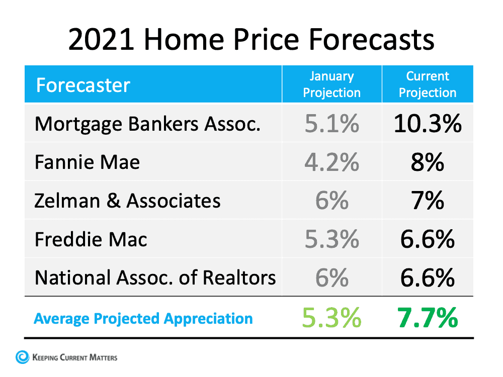 Is Home Price Appreciation Accelerating Again?   Keeping Current Matters