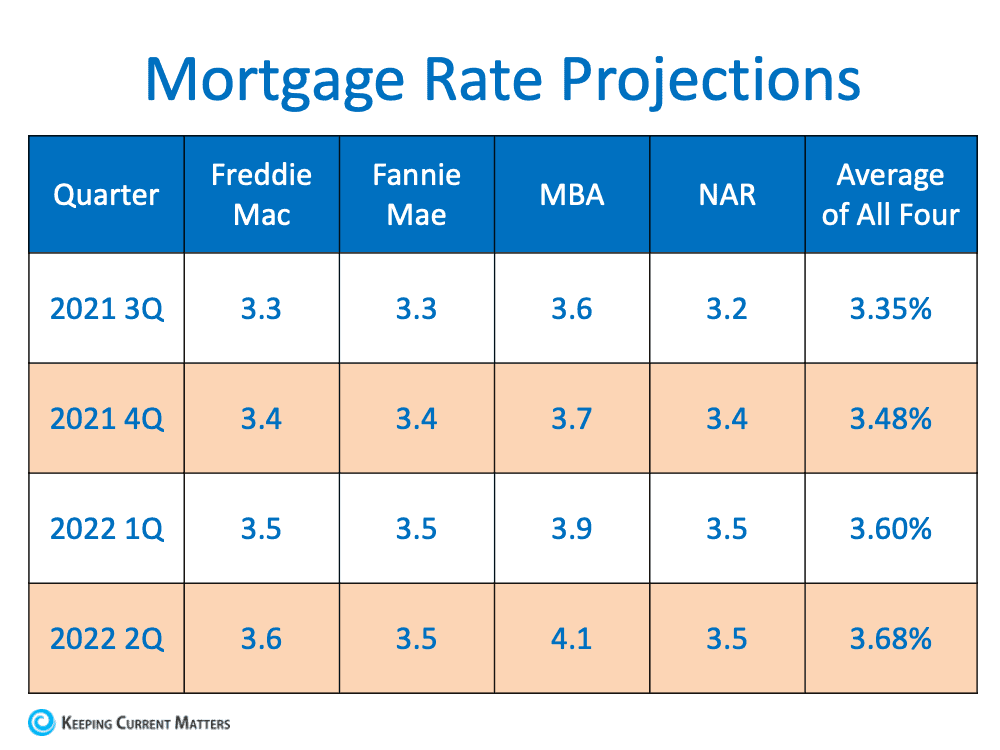 Are Interest Rates Expected to Rise Over the Next Year?   Keeping Current Matters