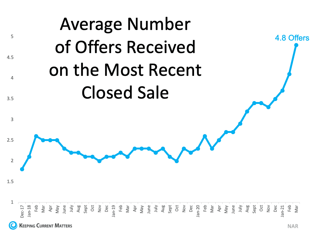 3 Graphs Showing Why You Should Sell Your House Now   Keeping Current Matters