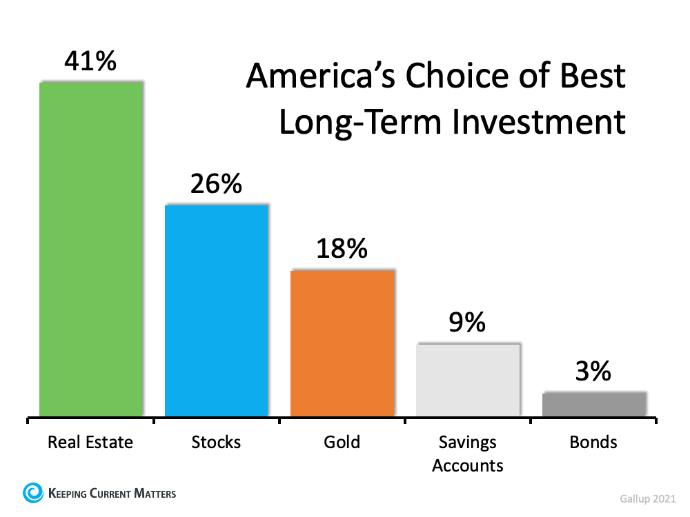 Americans See Real Estate as a Better Investment Than Stocks or Gold | Keeping Current Matters