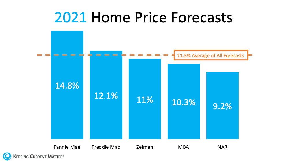 A Look at Home Price Appreciation and What It Means for Sellers   Keeping Current Matters