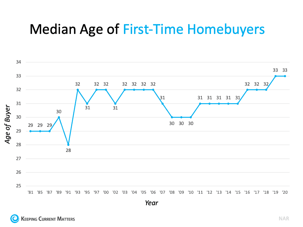 More Young People Are Buying Homes   Keeping Current Matters