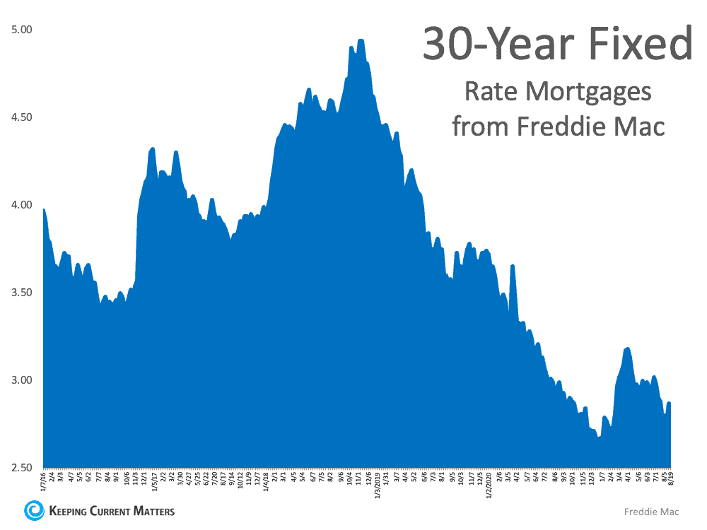 What Do Experts Say About Today's Mortgage Rates? | Keeping Current Matters