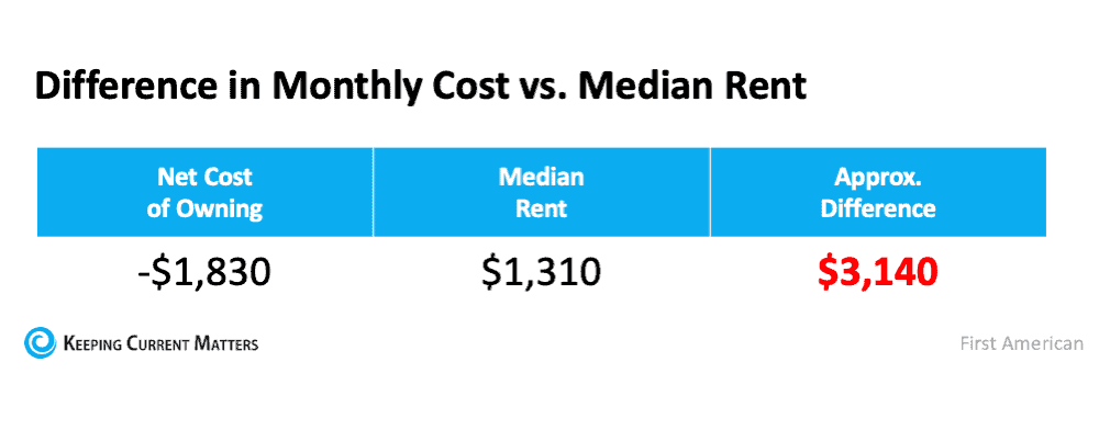 If Housing Affordability Is About the Money, Don't Forget This. | Keeping Current Matters