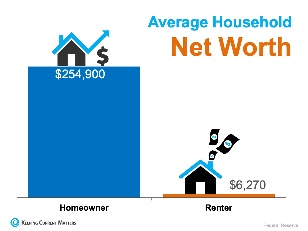 The Difference in Net Worth Between Homeowners and Renters Is Widening | Keeping Current Matters