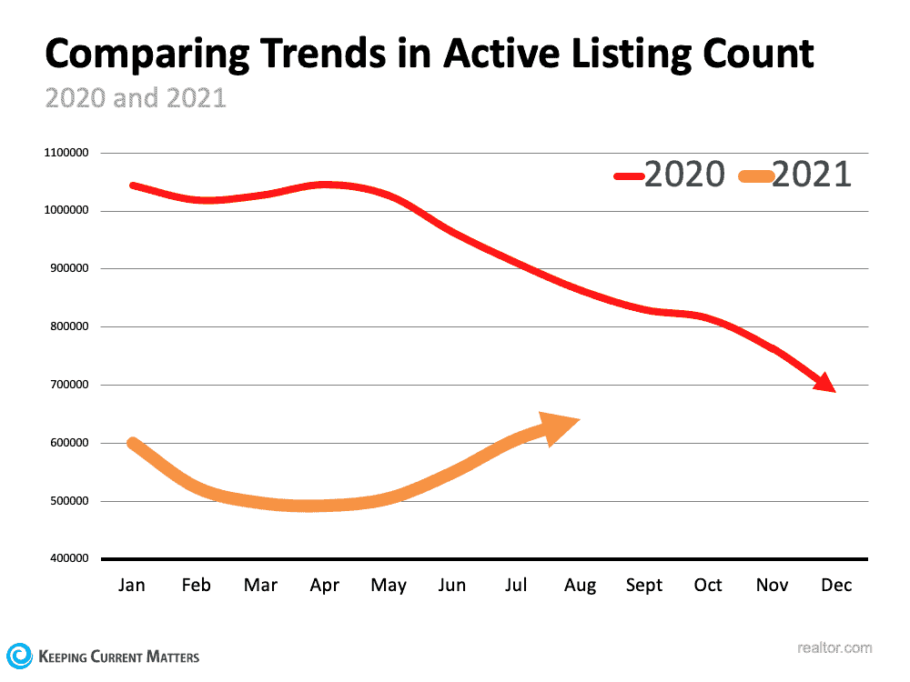 Is the Number of Homes for Sale Finally Growing? | Keeping Current Matters