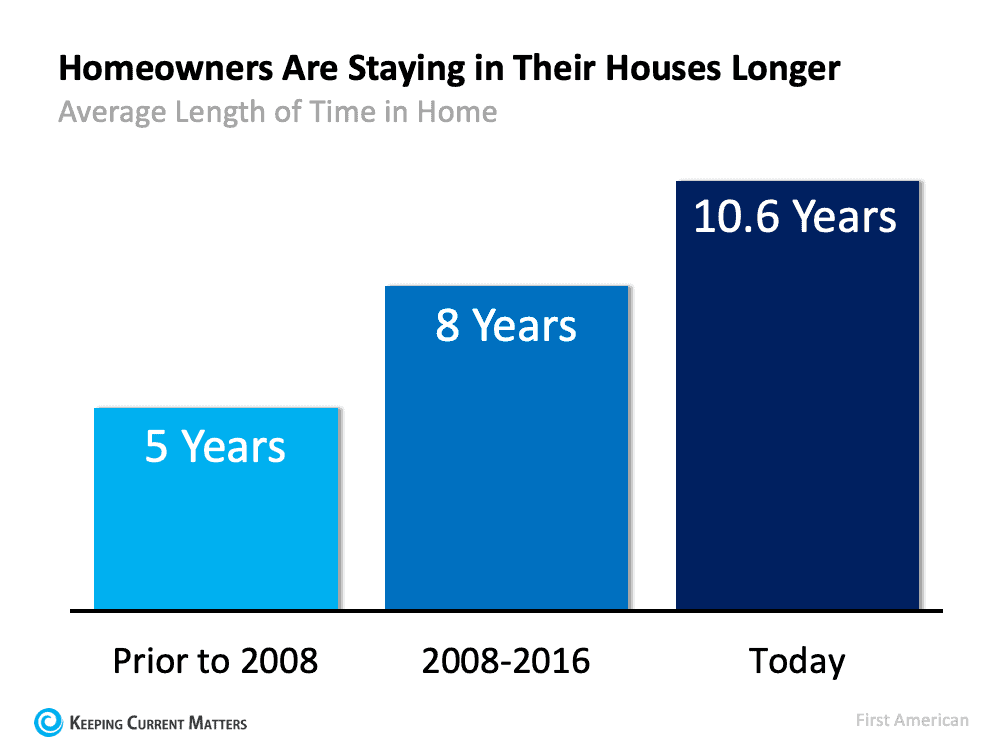 Is It Time To Move on to a New Home?   Keeping Current Matters
