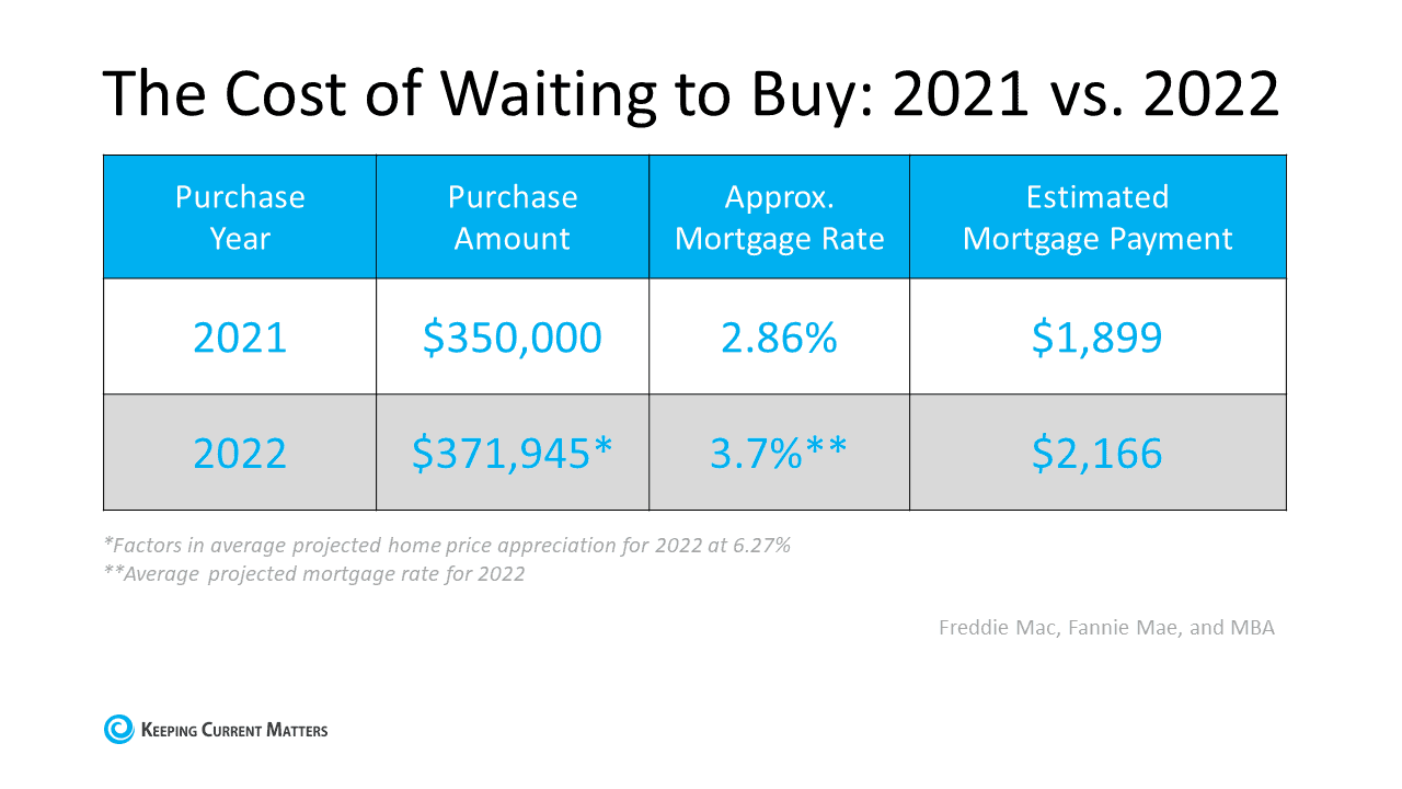 Two Reasons Why Waiting a Year To Buy Could Cost You   Keeping Current Matters
