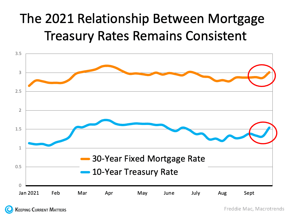 The Main Key To Understanding the Rise in Mortgage Rates   Keeping Current Matters