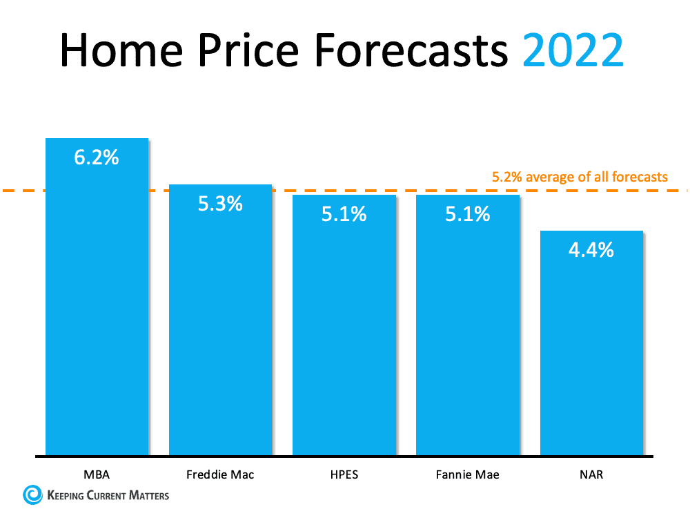 What Do Supply and Demand Tell Us About Today's Housing Market? | Keeping Current Matters
