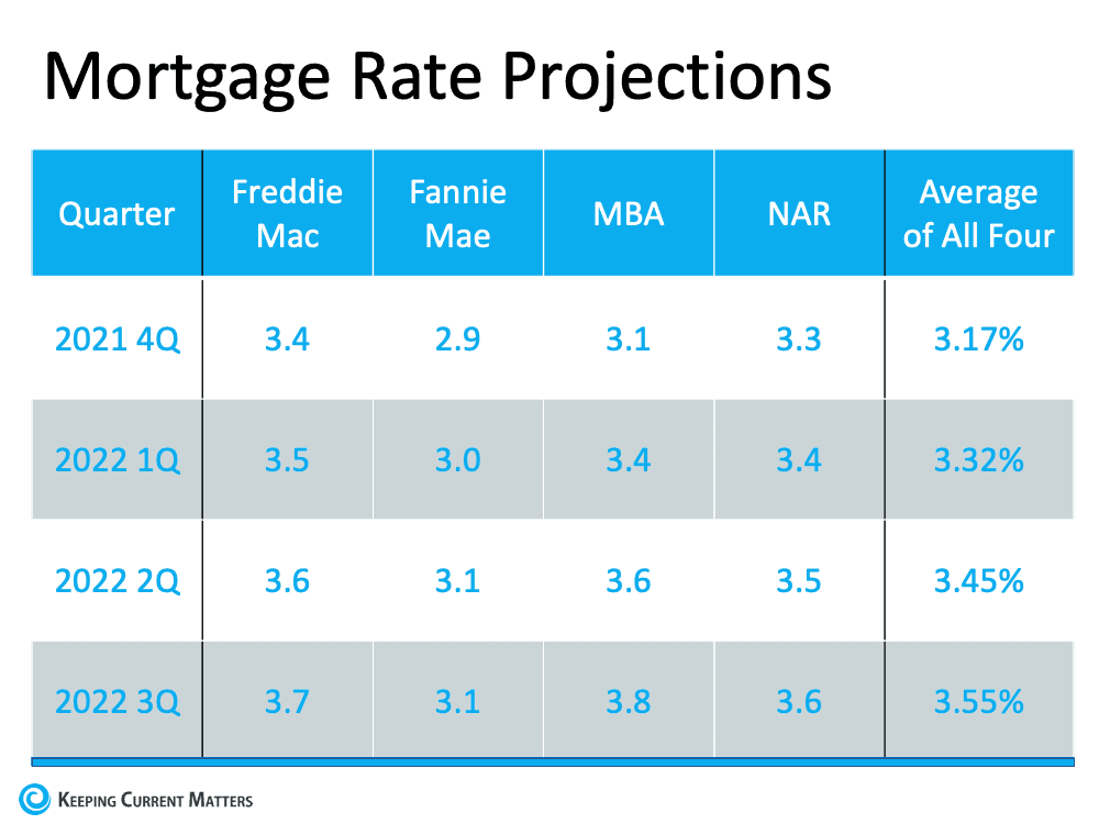 Don't Wait for a Lower Mortgage Rate – It Could Cost You   Keeping Current Matters